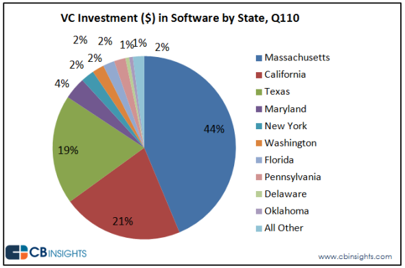 venture capital investments in healthcare software